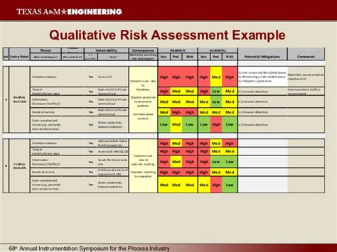 food defense risk assessment template industrial system cybersecurity lifecycle for new