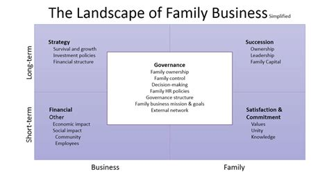 What Is Mba In Family Business by The Landscape Of Family Business St Newsroom