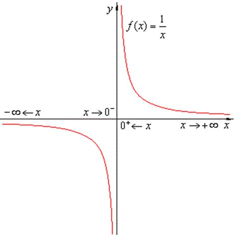 limit approaches infinity infinite limits the limit of a function exles