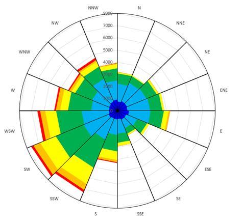 web diagram exle excel rotate radar chart stack overflow