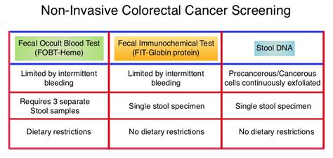 Stool Dna Test Cologuard by Oncoprescribe Write The Prescription