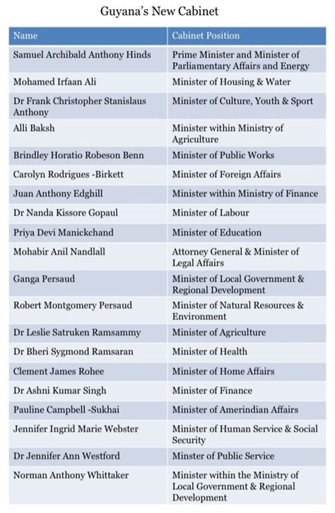 List Of Cabinet by Guyana S Ramotar Names New Cabinet