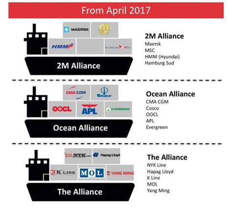 understanding the 3 new carrier shipping alliances transportation logistics and