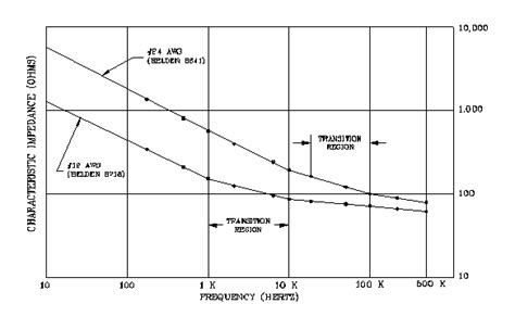 impedance of a resistor vs frequency graph characteristic impedance of cables at high and low frequencies