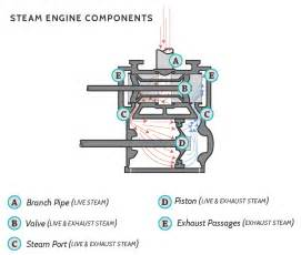 motor steam engine diagram of a cylinder on motor
