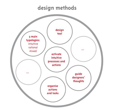design method is adopt a design method mapping complex information