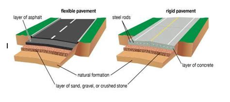 design criteria for rigid pavement design of rigid pavement