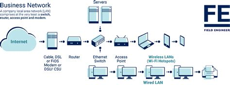 What Is Wireless Lan What Is Wlan Field Engineer
