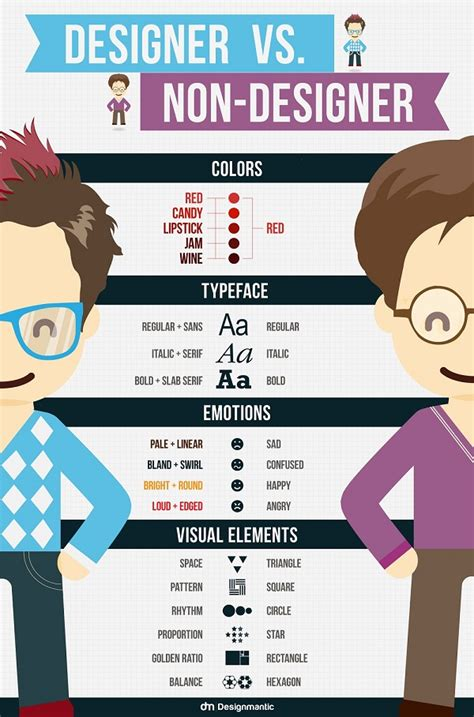sites like designmantic infographic the difference between designers and non