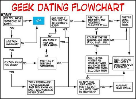 humorous flowcharts for those of us that like it all laid out in black and