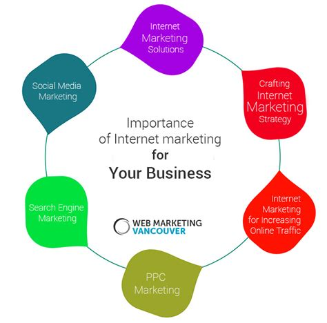 Web Marketing Business by Importance Of Marketing For Your Business