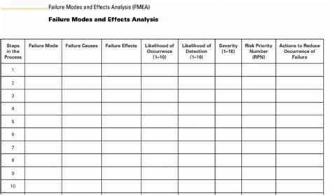 fmea spreadsheet template tools and templates leanhealthcareconsortia org