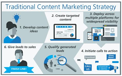 content strategy workflow infomercials versus content marketing what we can learn