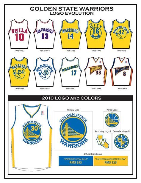 golden state warriors new year meaning golden state warriors logo evolution golden state warriors