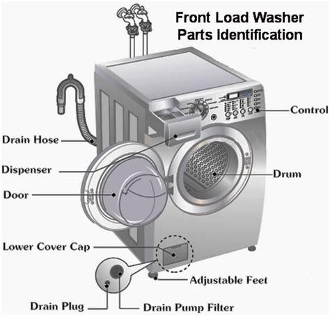 maytag front load washer parts diagram maytag washer repair diagrams maytag free engine image