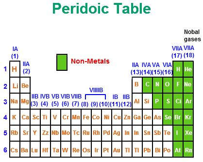 Metal On Periodic Table by Non Metals On Periodic Table Science