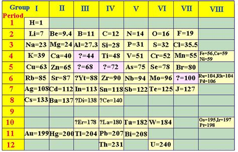 periodic table of triads the book of threes