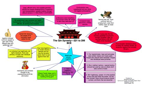 Thank You Letter Graphic Organizer mind mapping and graphic organizers business word