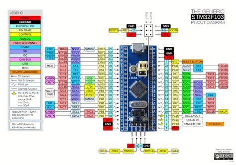 stm32f103 usb resistor blue pill stm32duino wiki