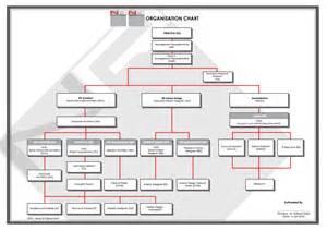 Create Blueprint Organisation Chart