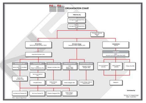 Architecture Home Design Videos by Organisation Chart