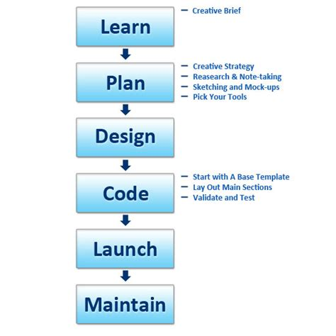 simple pattern development and production a 6 step general process for producing a website
