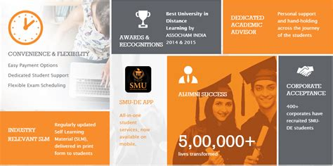 Mba Specializations List In Smu by Mba Frog A On Distance Learning Mba India
