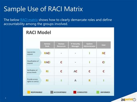 Sle Use Raci Matrix Presentations Raci Powerpoint Template