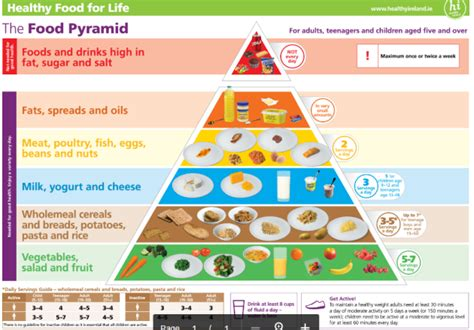 carbohydrates less foods the new food pyramid more fruit and veg fewer