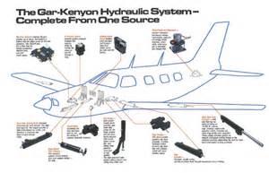 Aircraft Brake System Test Airplane Products 171 Garkenyon