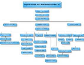 image gallery organizational structure