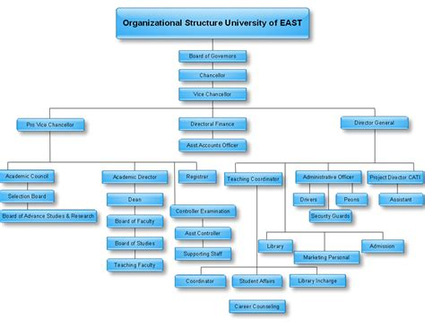 corporate structure diagram youth services bureau of ottawa poetry essays fee