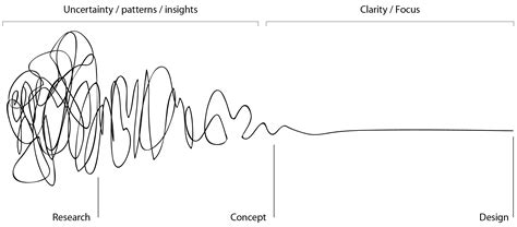 design brief headings that squiggle of the design process revision lab