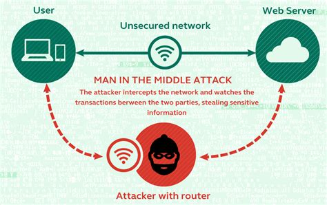 in the middle attack diagram things to before buying an ssl certificate