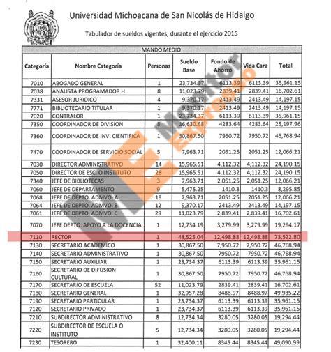 sueldos de funcionarios rector de universidad michoacana gana igual que el gobernador