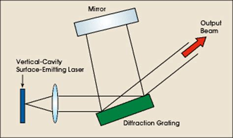 stability analysis for laser diodes with external cavities laser diode external cavity 28 images cavity lasers vescent photonics encyclopedia of laser