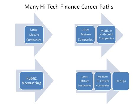 Mba Finance Career Path by The Finance In Silicon Valley