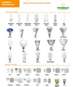 Light Bulb Chart Complete Bulb Reference Guide By The Lighting Experts