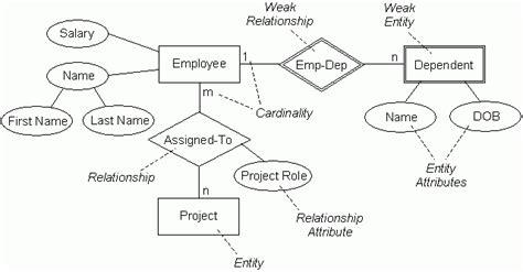 How To Generate Er Diagram Using Pl Sql Developer