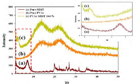 xrd pattern of pva xrd patterns of a pure pvac microparticles b pure mmt