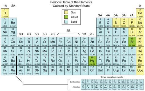 Liquids On The Periodic Table by Periodic Table
