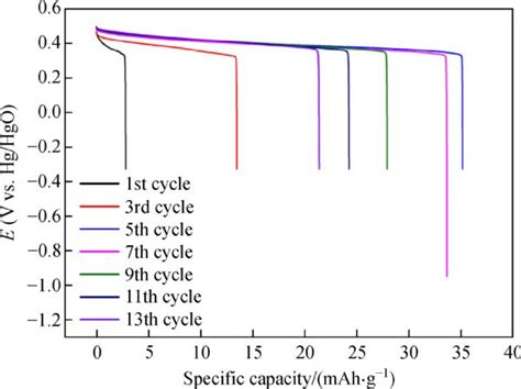 xrd pattern of niooh β nickel hydroxide cathode material for nano suspension