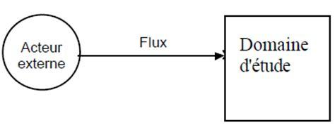 exemple de diagramme de flux merise les diagrammes de flux mcf dfd mc merise cours et exo