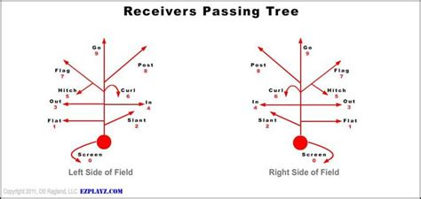 wide receiver routes diagram ez to use