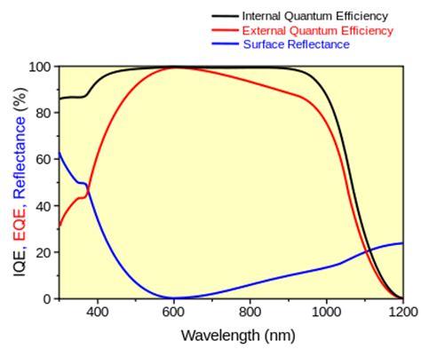 silicon photodiode quantum efficiency quantum efficiency