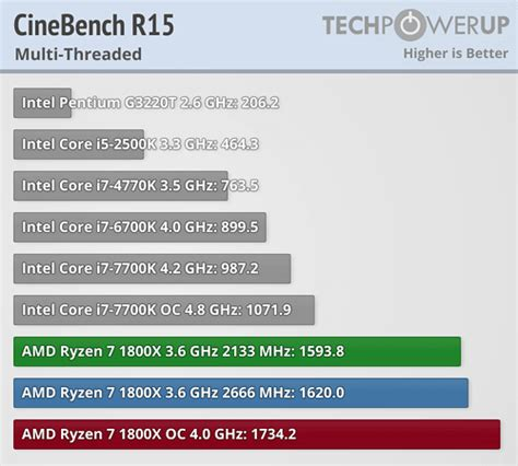 Amd Ryzen 7 1800x 3 6ghz Up To 4 0ghz Cache 16mb 95w Am4 8 amd ryzen 7 1800x 3 6 ghz review techpowerup