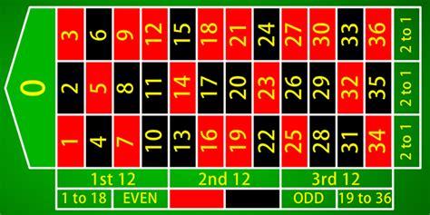Roullete Board basics info center junket information