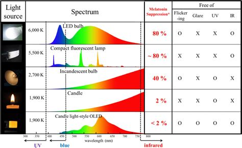 types of light sources 10 blue light filters to relieve computer eye strain help