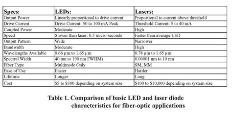 laser diode and led difference replacing laser diodes with leds and vice versa sensors magazine