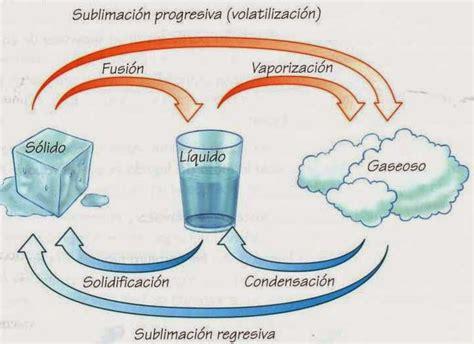 imagenes de cambios temporales y permanentes ciencias naturales 6 176 bloque iii tema 2 importancia de